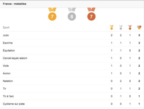 France médailles 16 Août