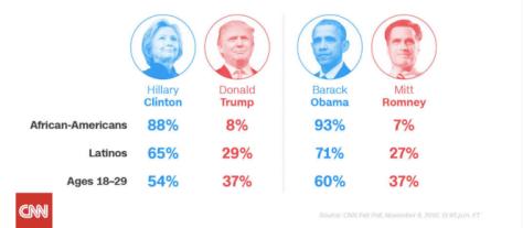 votes-trump-clinton