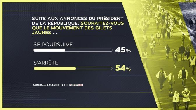 54%  DES FRANÇAIS VEULENT QUE LES GILETS JAUNES ARRÊTENT LES MANIFS
