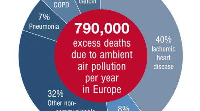 67 000 DÉCÈS DUS À LA POLLUTION DE L'AIR EN FRANCE