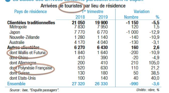 LE TOURISME CALÉDONIEN DIVISÉ EN 2 MONDES !